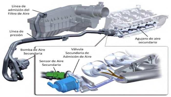 Sistema De Inyección De Aire Secundario